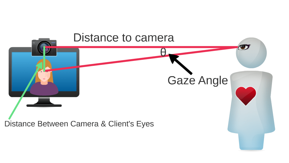 Diagram demonstrating that the farther the therapist sits from the camera while gazing at a spot on the screen below it, the smaller her gaze angle becomes