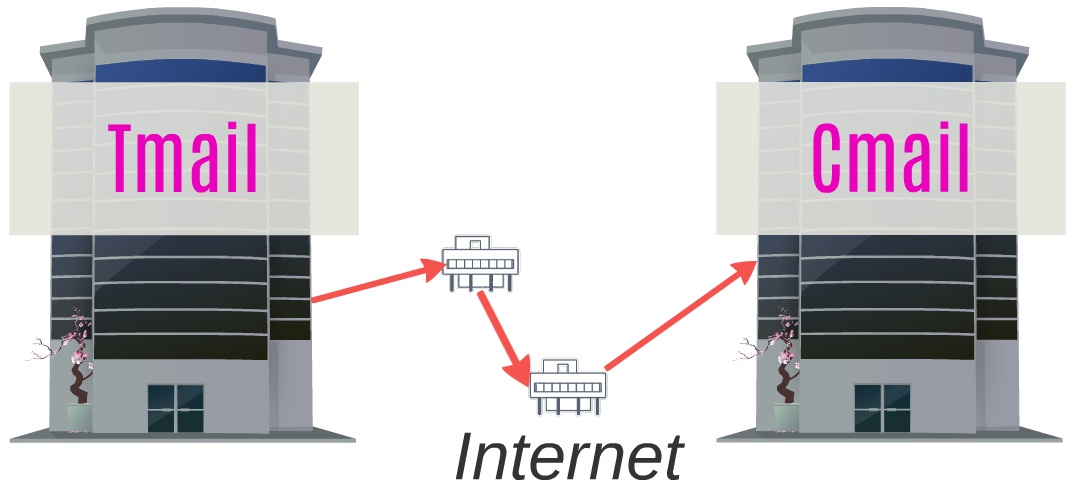"The ""Tmail"" building from the previous diagram is on the left, it is connected by red arrows representing the Internet to the ""Cmail"" building from the previous diagram. The other parts of the previous diagram are not present."