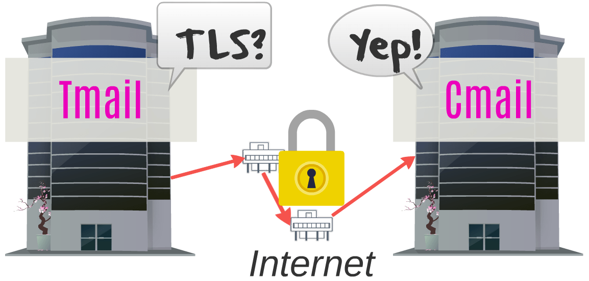"The previous diagram is repeated, except that the building on the left has a speech balloon saying, ""TLS?"" The building on the right has a speech balloon saying, ""Yep!"" In between them, there is a locked padlock on top of the red arrows that represent the Internet."