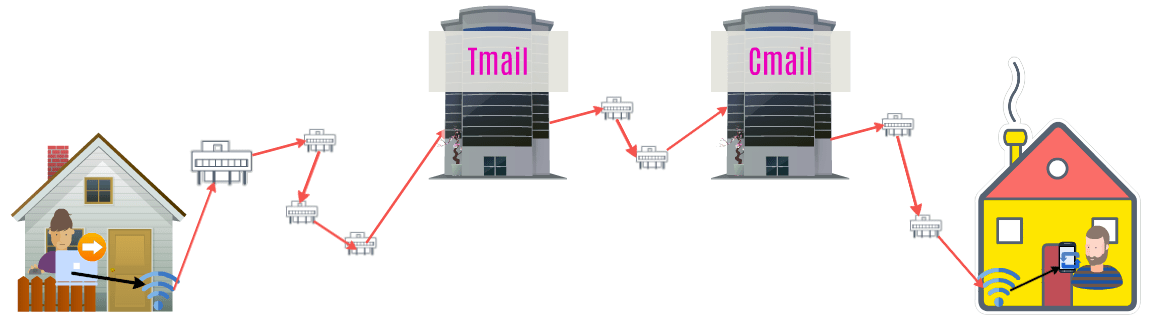 "A diagram with a therapist at her computer on the left. Red arrows indicate the Internet connecting her to a building labeled, ""Tmail."" Red arrows representing the Internet connect that building to another building labelled, ""Cmail."" Red arrows representing the Internet connect that building to a client."