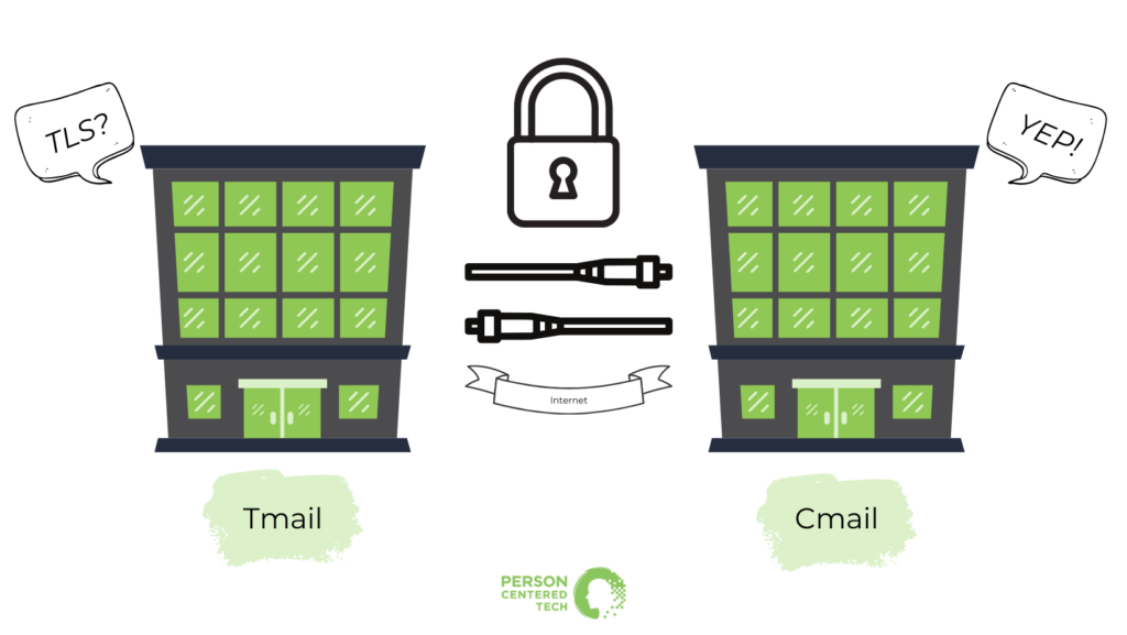 """two data center buildings separated by internet cables representing information going between the data centers. One building is labeled """"Tmail"""" (for therapist mail) and a speech bubble above asks """"TLS?"""" The second building, labelled Cmail (for client mail) answers """"Yes!"""". A Black lock icon indicates the message moving between them is secured."""