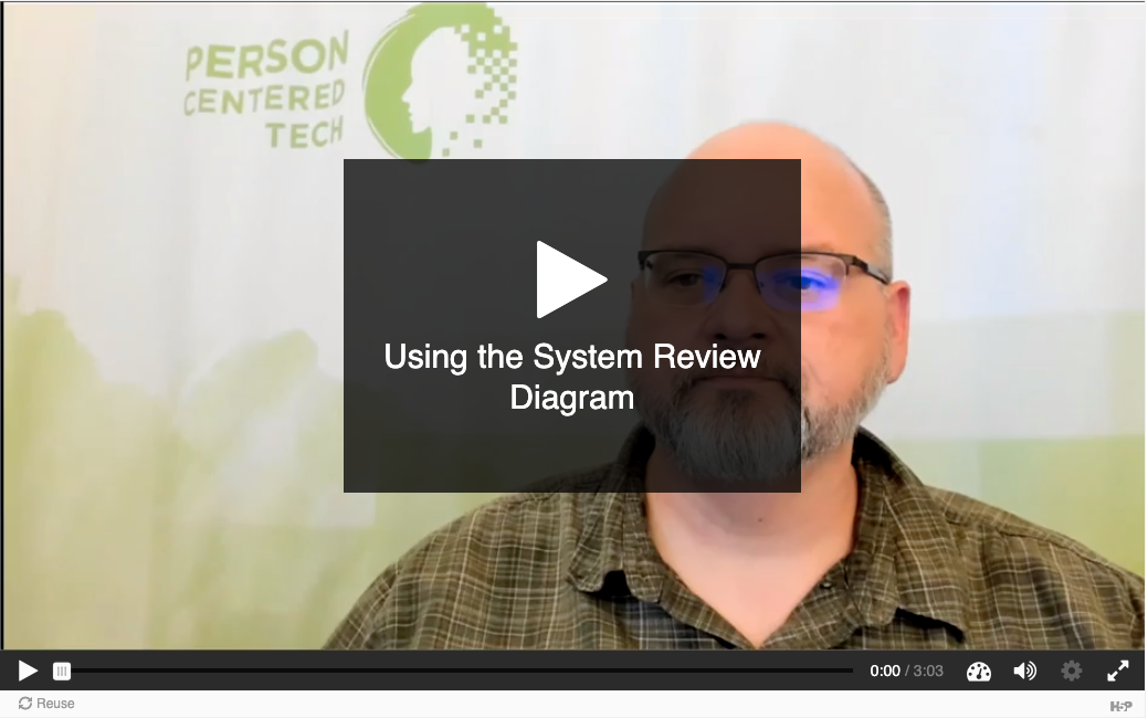 Image of first screen for video of roy explaining how to use the sytem review diagram